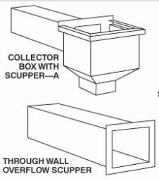 Scupper Box Dave S Sheet Metal