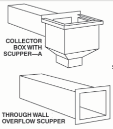 Scupper Box Dave S Sheet Metal